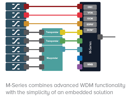 WDM - OSI Hardware